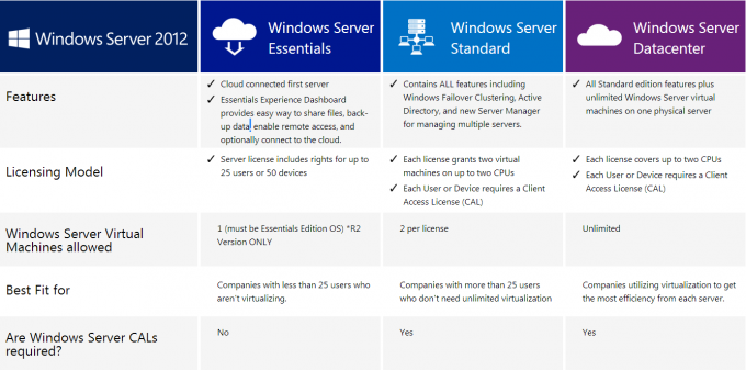 Windows Server authentique original 2012 bases R2 du serveur 2012 de victoire de Retailbox de versions